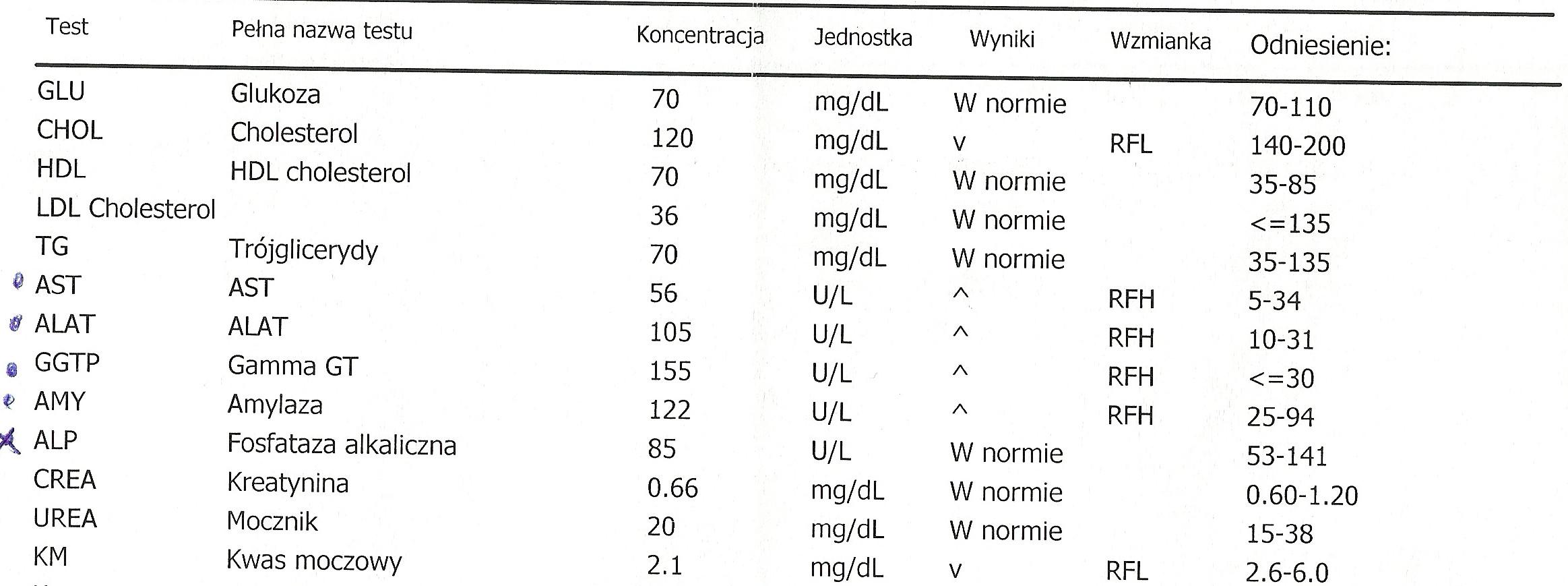 Glodne_pl-Karta informacyjna leczenia szpitalnego w oddziale psychiatrii (anorekcja, bulimia), badania laboratoryjne-1