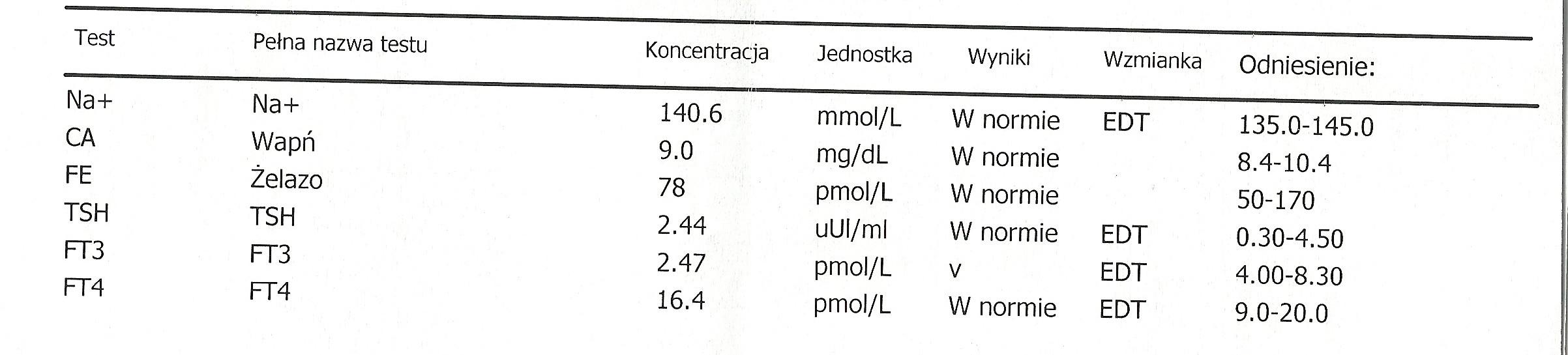 Glodne_pl-Karta informacyjna leczenia szpitalnego w oddziale psychiatrii (anorekcja, bulimia), badania laboratoryjne-2