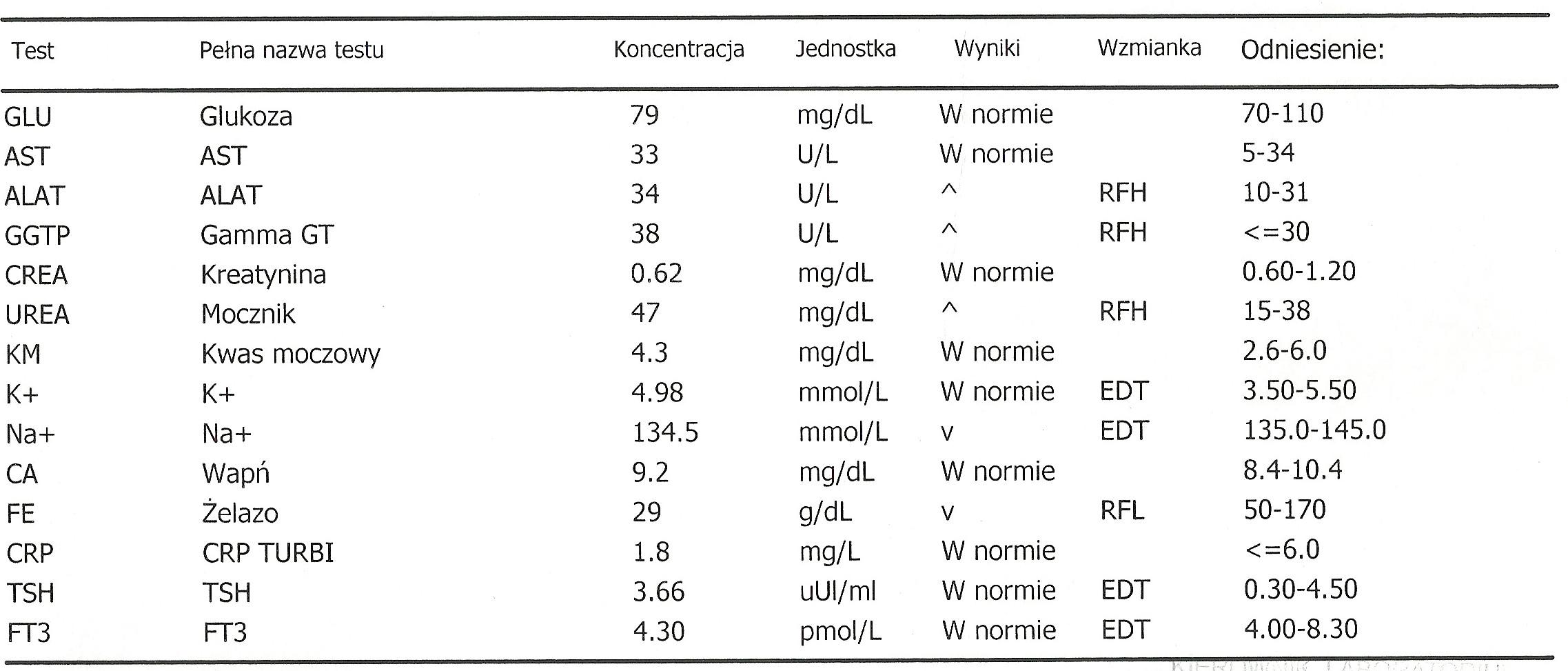 Glodne_pl-Karta informacyjna leczenia szpitalnego w oddziale psychiatrii (anorekcja, bulimia), badania laboratoryjne-3