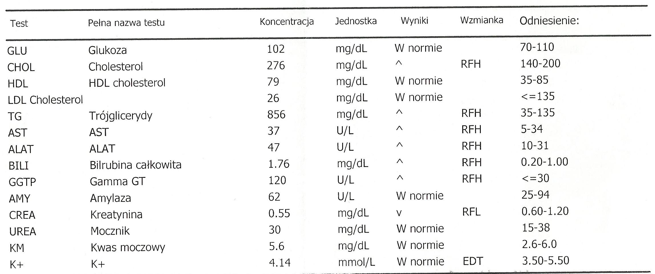 Glodne_pl-Karta informacyjna leczenia szpitalnego w oddziale psychiatrii (anorekcja, bulimia), badania laboratoryjne-4
