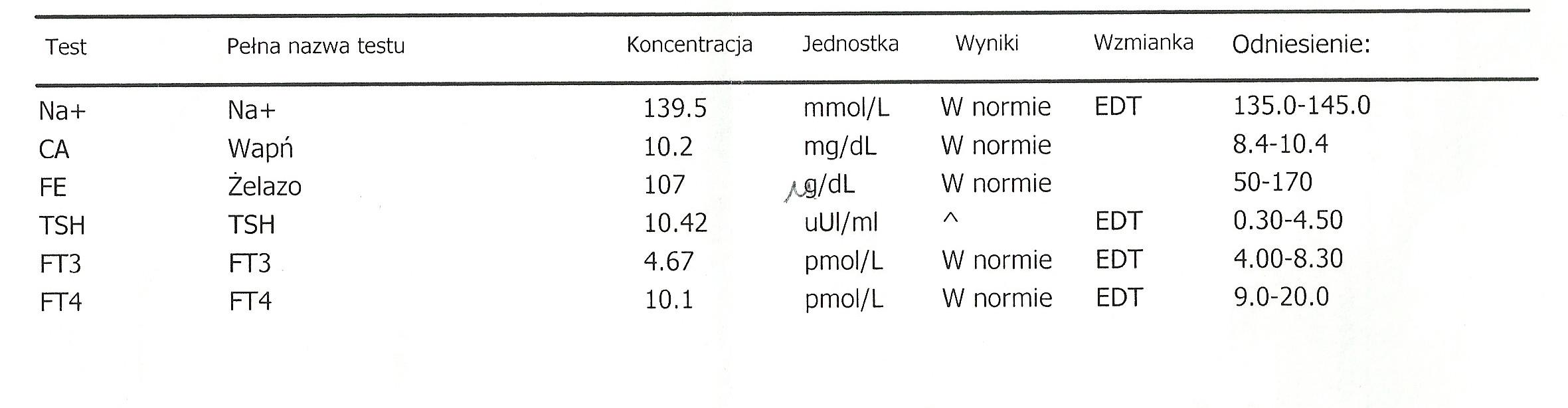 Glodne_pl-Karta informacyjna leczenia szpitalnego w oddziale psychiatrii (anorekcja, bulimia), badania laboratoryjne-5