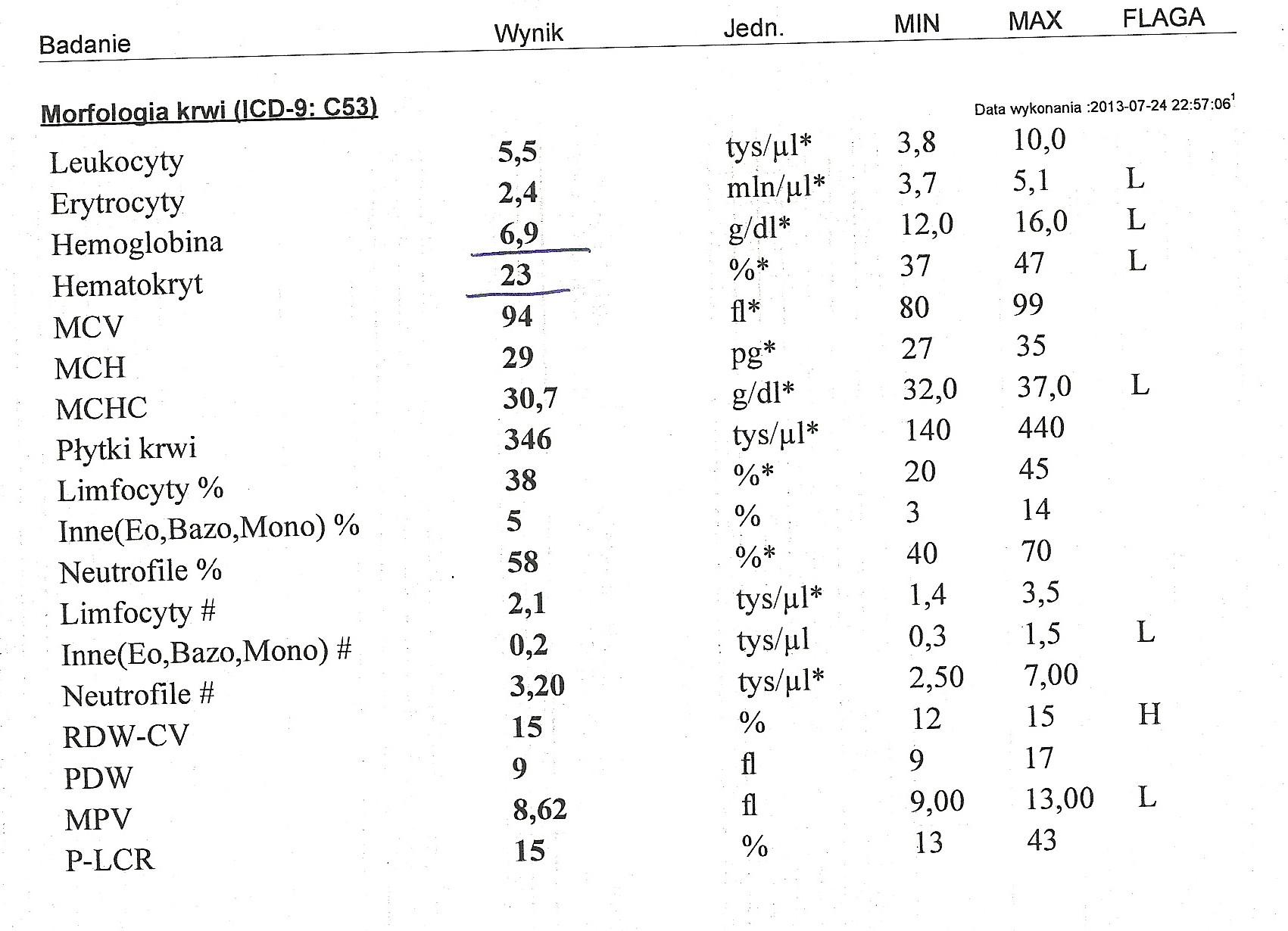Glodne_pl-Karta informacyjna leczenia szpitalnego w oddziale psychiatrii (anorekcja, bulimia), morfologia krwi